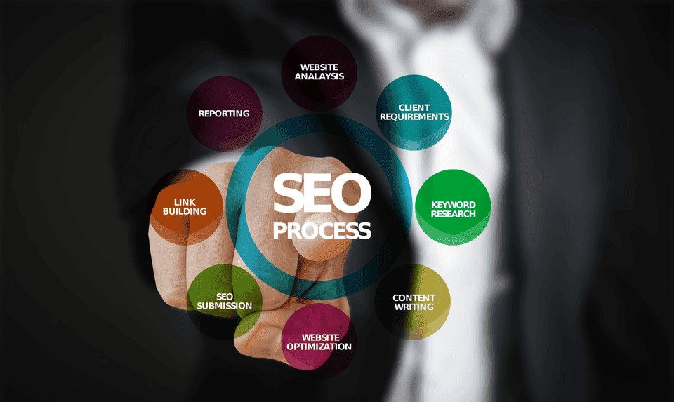 The SEO Process is complicated, but very doable and can be very helpful in your digital marketing path.